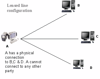 Leased-line configuration