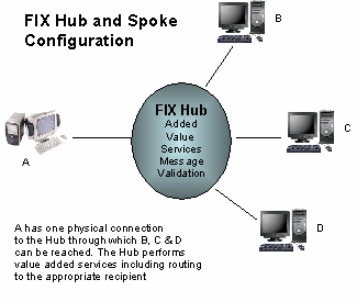 Hub-and-spoke configuration