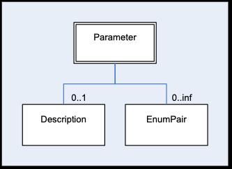 Parameter Hierarchy