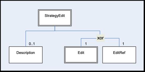 StrategyEdit Hierarchy
